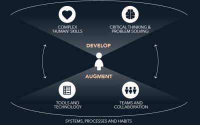 Infographic: 6 Elements of Learning Agility