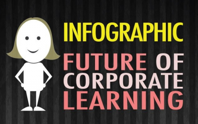 Infographic: The Future of Corporate Learning
