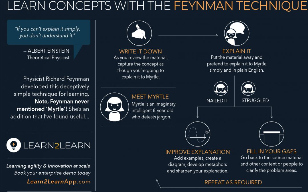Infographic: L2L Feynman Technique to Learn Concepts