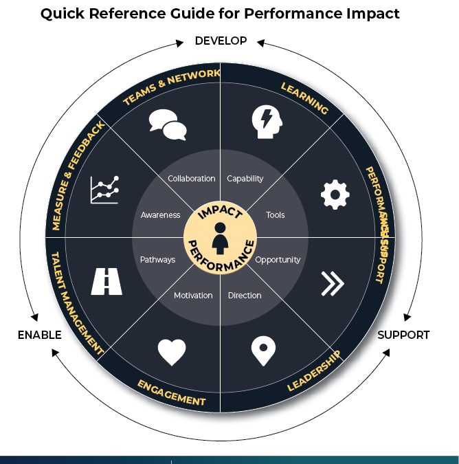 Infographic: Performance Impact Circle