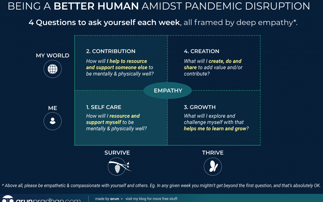 Infographic: Four Questions in Pandemic Disruption