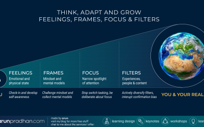Infographic: 4 Stages to Think, Adapt & Grow