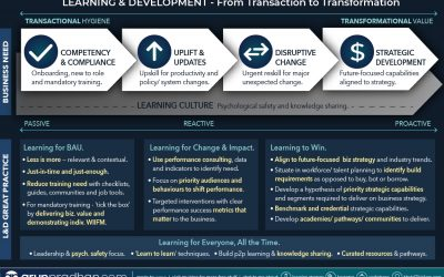 Infographic: L&D From Transaction to Transformation
