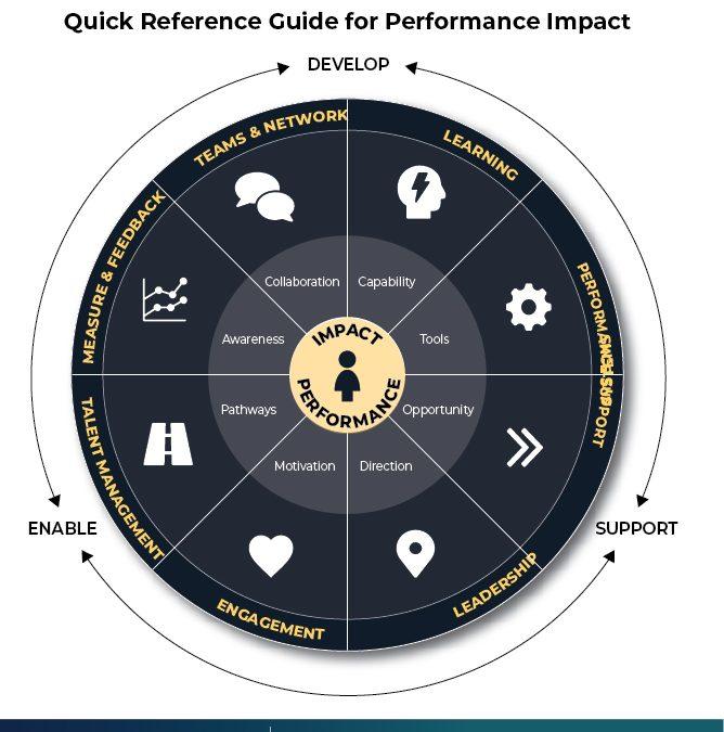 Infographic: Performance Impact Circle