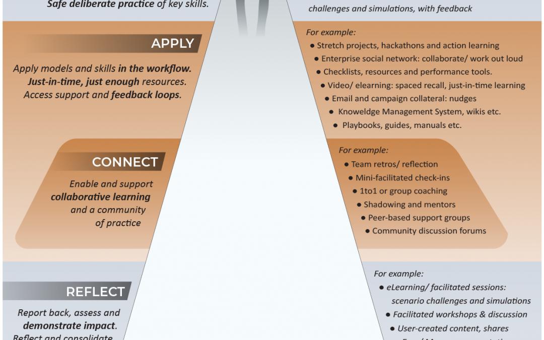 Infographic: Blended Learning Design